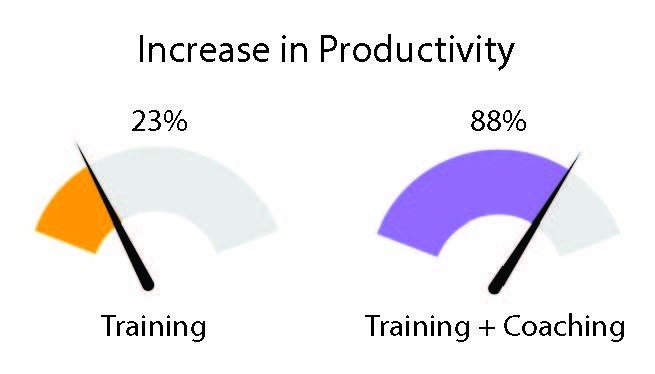 sales coaching sales training combined to increase productivity